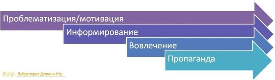 этапы внедрения
