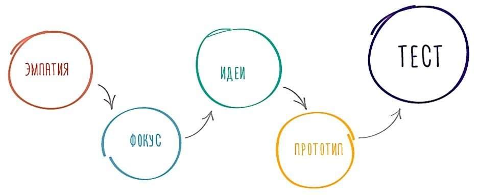 Дизайн-мышление этапы