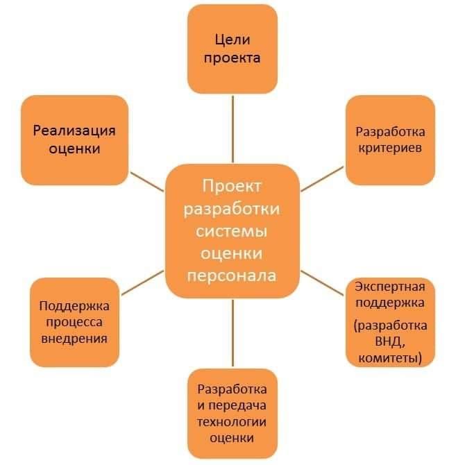 проект разработки системы оценки персонала