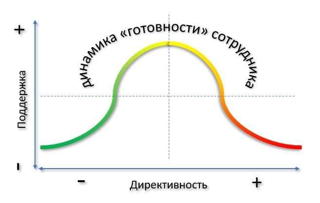 стили ситуационного руководства