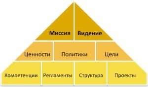 элементы корпоративной философии