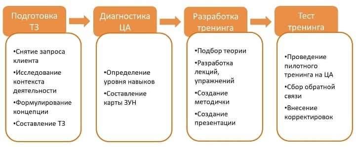 Алгоритм разработки тренинга