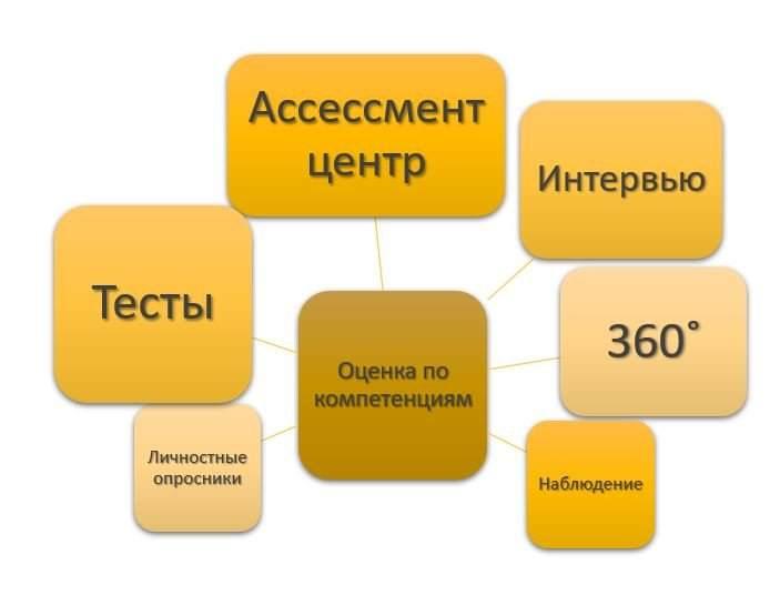 методы оценки персонала по компетенциям