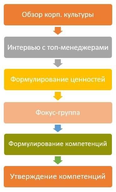 процесс разработки модели компетенций
