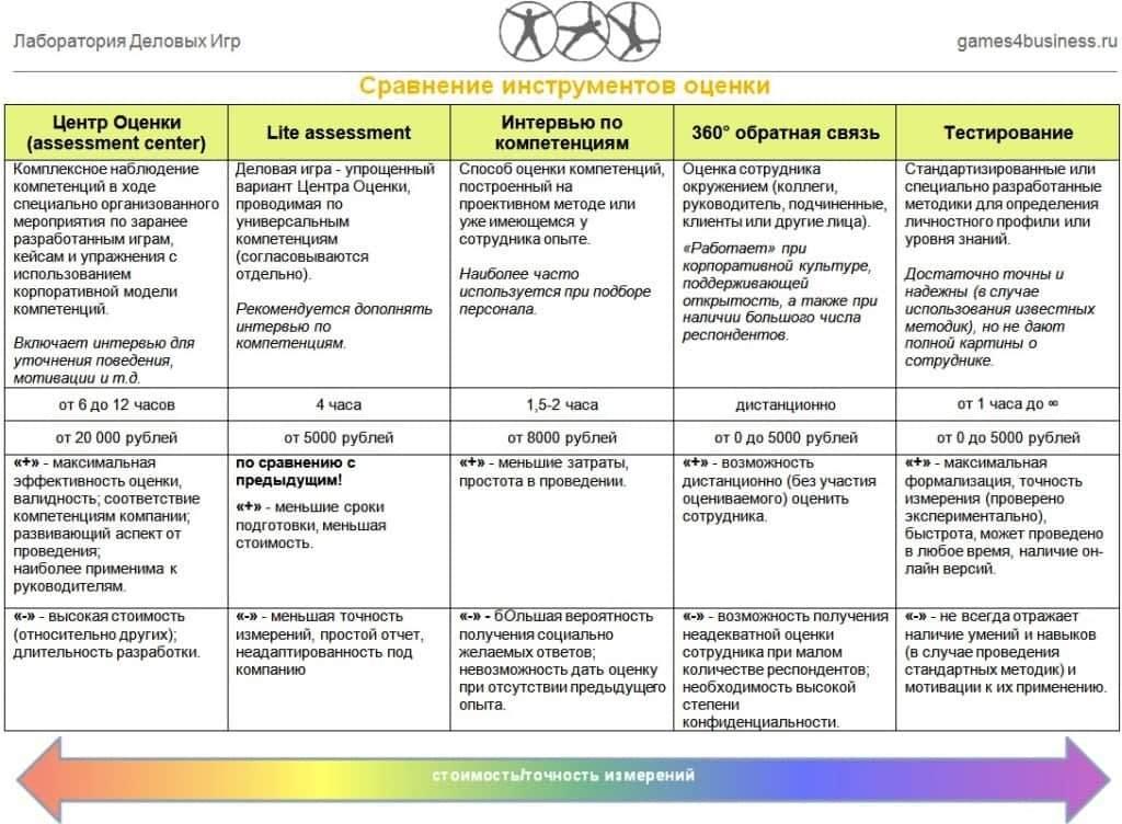 сравнение методов оценки персонала по компетенциям